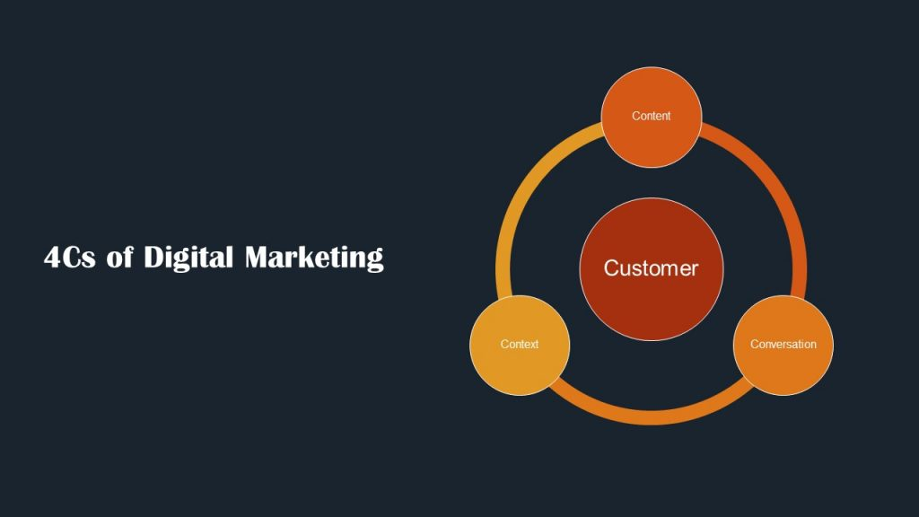 4Cs Digital Marketing Framework