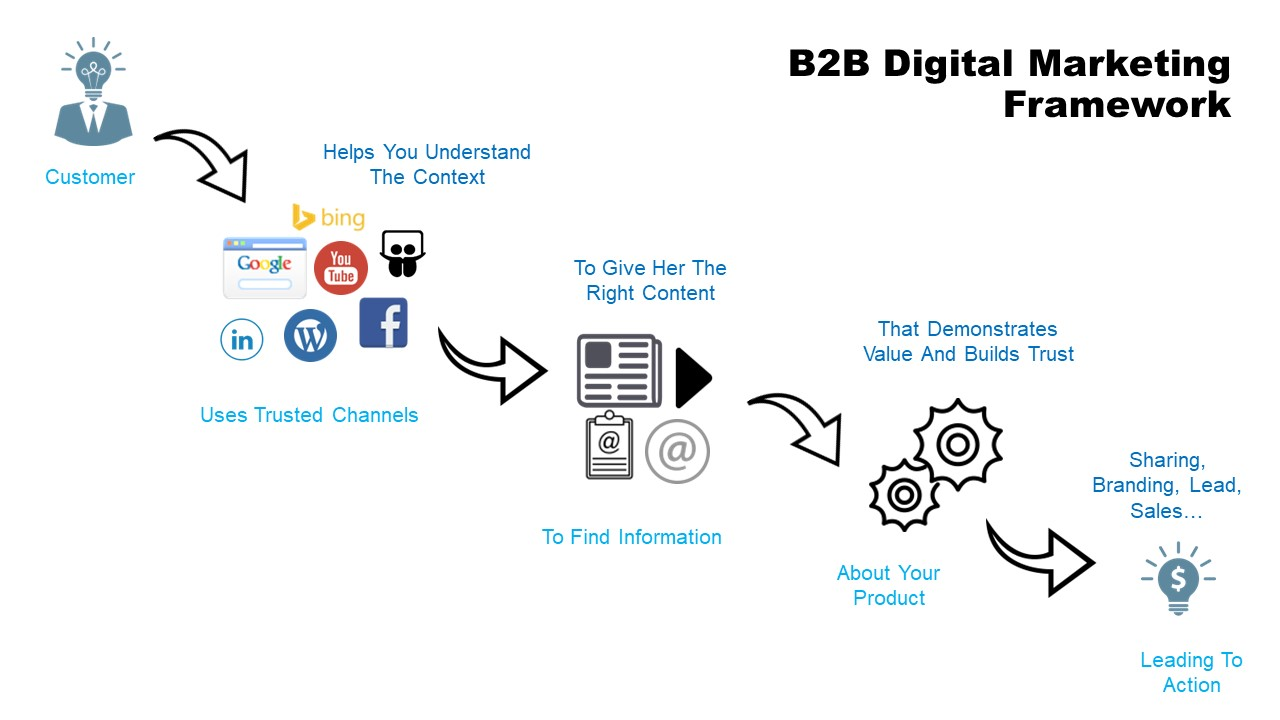 B2B Digital Marketing Framework